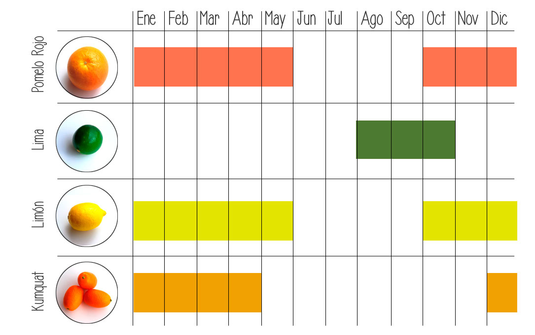 calendario frutas earmur